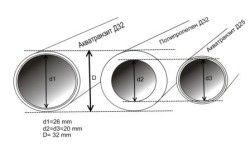 Таблиця порівняння умовної проходження водної маси по тілу труби
