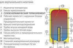 Пристрій накопичувального водонагрівача для вертикального монтажу.