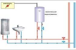 Принцип роботи накопичувального водонагрівача