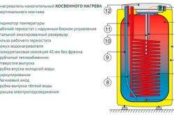 Схема пристрою водонагрівача непрямого нагріву.