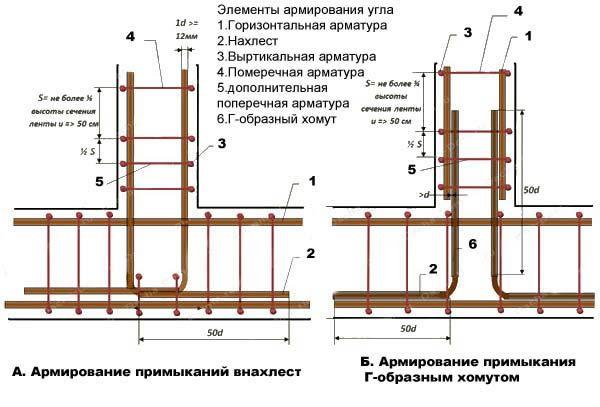Фото - Особливості розрахунку армування стрічкового фундаменту
