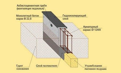 Фото - Особливості розрахунку стрічкового фундаменту