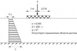 Розрахунок несучої здатності стрічкового фундаменту