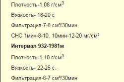 Фото - Особливості розрахунку щільності бурового розчину