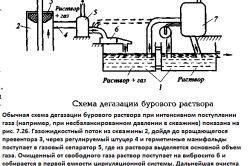 Схема дегазації бурового розчину