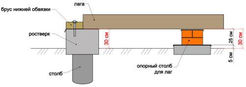Схема влаштування бетонної ростверку