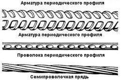 Схема видів арматури.
