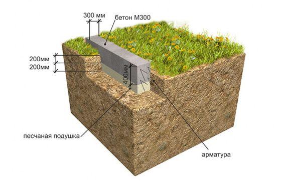 Фото - Особливості спорудження фундаменту на болоті
