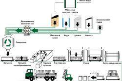 Схема повного циклу виготовлення автоклавного газобетону