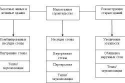 Області застосування газобетонних блоків