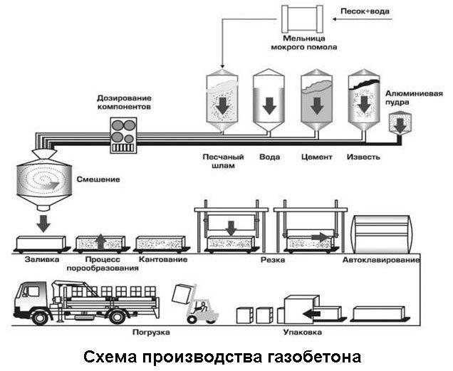 Схема виробництва газобетону