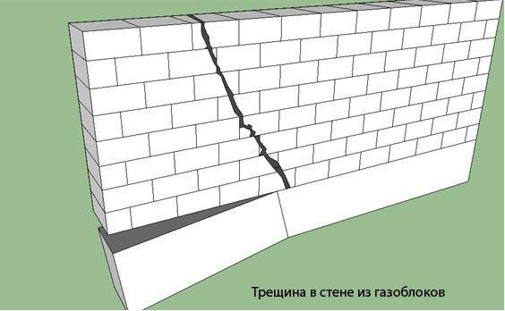 Тріщина в стіні з газобетонних блоків