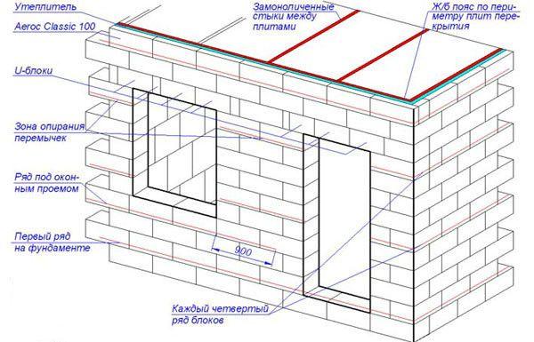 Схема кладки стін будівлі з газобетонних блоків