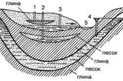 Пристрій камяного льоху при низькому рівні грунтових вод