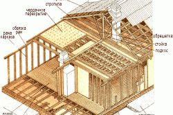 Фото - Особливості структури каркасних стін