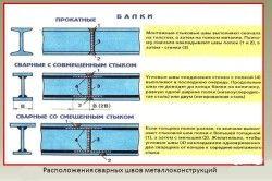Розташування зварних швів металоконструкцій