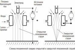 Схема плазмового зварювання відкритою і закритою плазмовим струменем