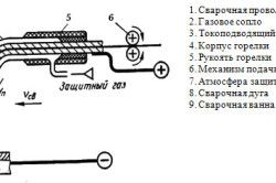 Схема напівавтомата для зварювання в захисних газах