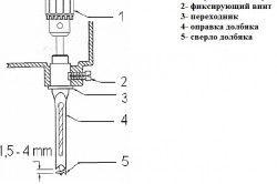 Схема свердління отворів великого діаметру