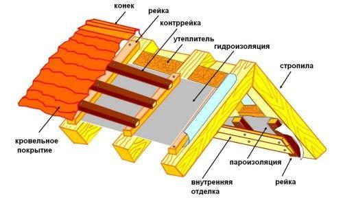 Особливості технології укладання утеплювача даху з металочерепиці