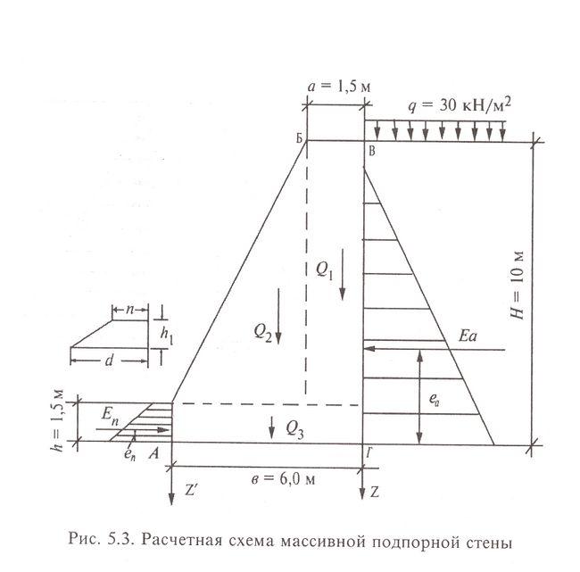 Варіант виготовлення підпірної стіни