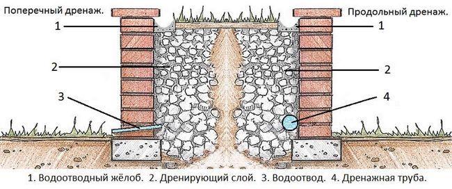 Схема пристрою дренажу для підпірної стінки.