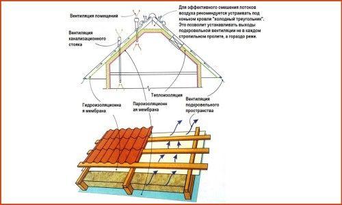 Фото - Особливості технології утеплення даху з металочерепиці: вибір утеплювача