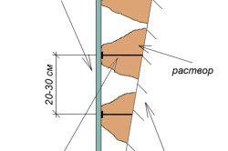 Схема вирівнювання стіни