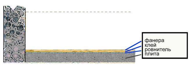 Схема вирівнювання статі фанерою під укладання паркету