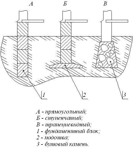 Пристрій стрічкового фундаменту