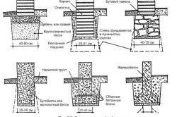 Схема видів фундаментів