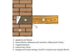 Схема установки деревяної балки перекриття в цегляну стіну