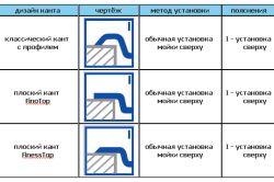Фото - Особливості установки мийки на кухні