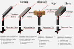 Фото - Особливості установки пальового фундаменту