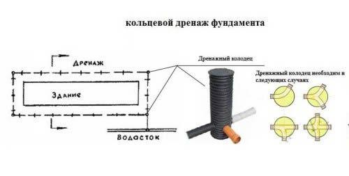 Фото - Особливості пристрою дренажу фундаменту