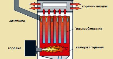 Фото - Особливості пристрою котла опалення