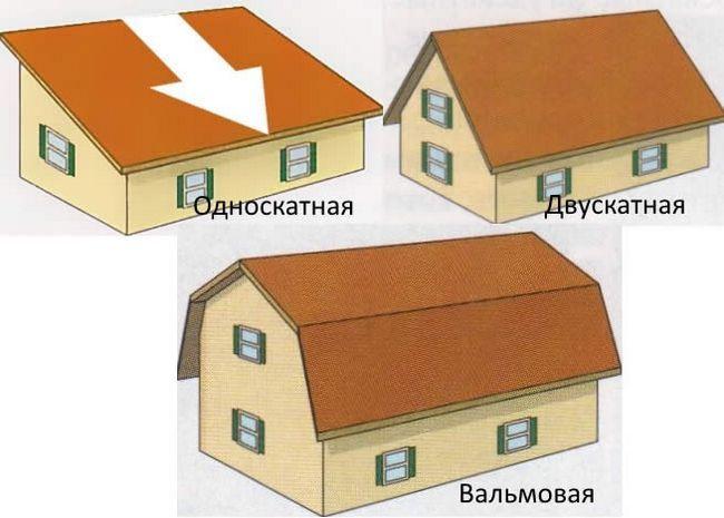 Фото - Особливості влаштування даху заміського будинку