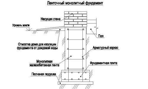 Фото - Особливості пристрою монолітного стрічкового фундаменту