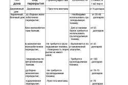 Таблиця різновидів перекриттів