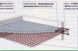 Схема монолітного перекриття