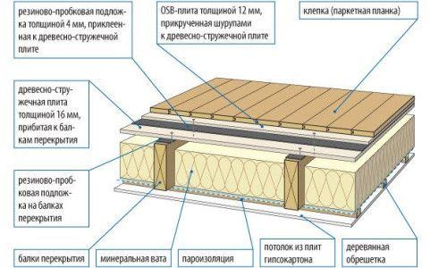 Фото - Особливості пристрою перекриття по дерев'яних балках