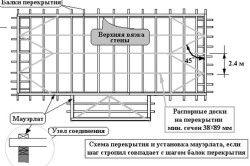 Схема розташування розпірних дошок і балок перекриття