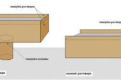 Схема опалубки бетонного ростверку
