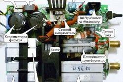Внутрішній устрій зварювального апарату інверторного типу