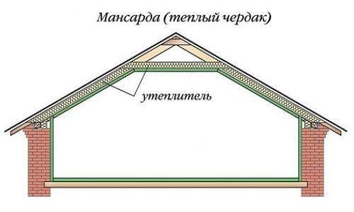 Схема розташування утеплювача в даху мансарди
