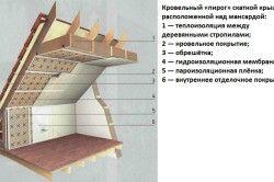 Покрівельний «пиріг» похилого даху, розташованої над мансардою