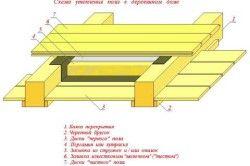 Схема утеплення підлоги в деревяному будинку