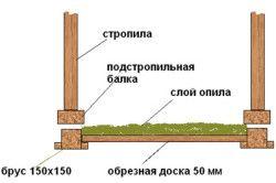 Схема утеплення тирсою деревяного покриття