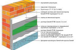 Особливості утеплення стін