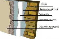 Схема зовнішнього утеплення стіни